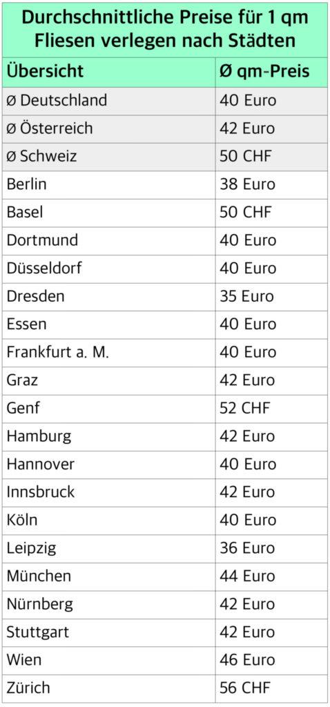 Übersicht der Fliesen verlegen Kosten pro m2 nach Städten.